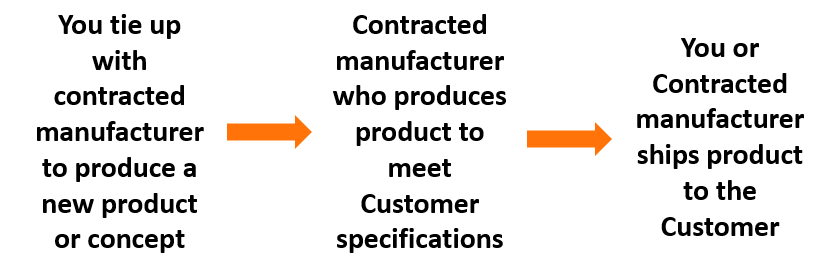 private-labeling-manufacturing-model